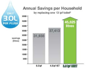 Water savings 3 litre flush